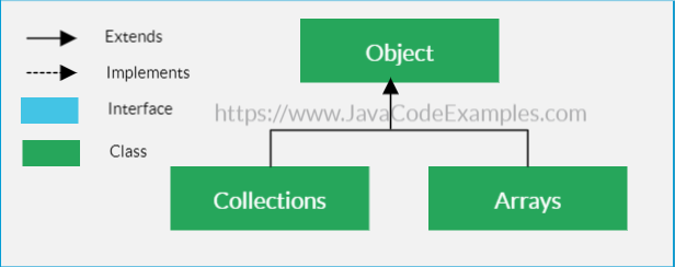 Java Collections and Arrays Utility classes