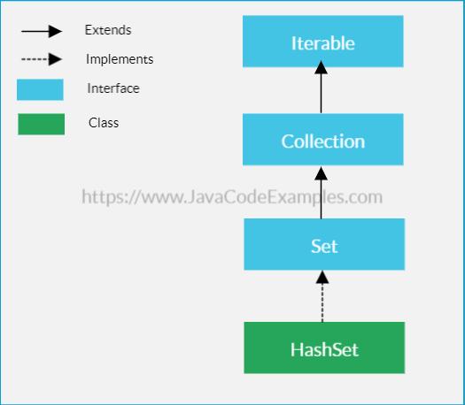 Java HashSet Tutorial