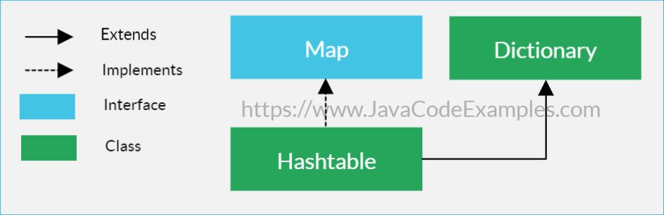 Java Hashtable Tutorial