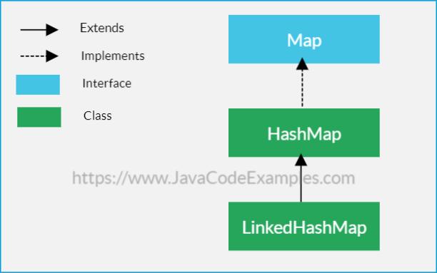 Java LinkedHashMap Tutorial