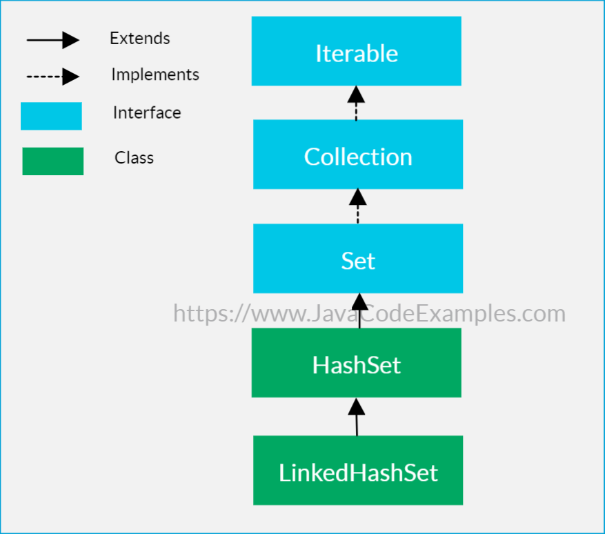 Java LinkedHashSet Tutorial with Examples
