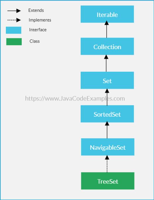 Java TreeSet Tutorial