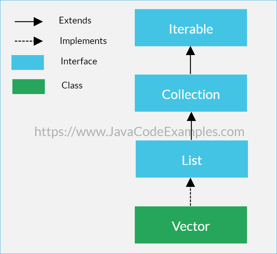 Java Vector Tutorial