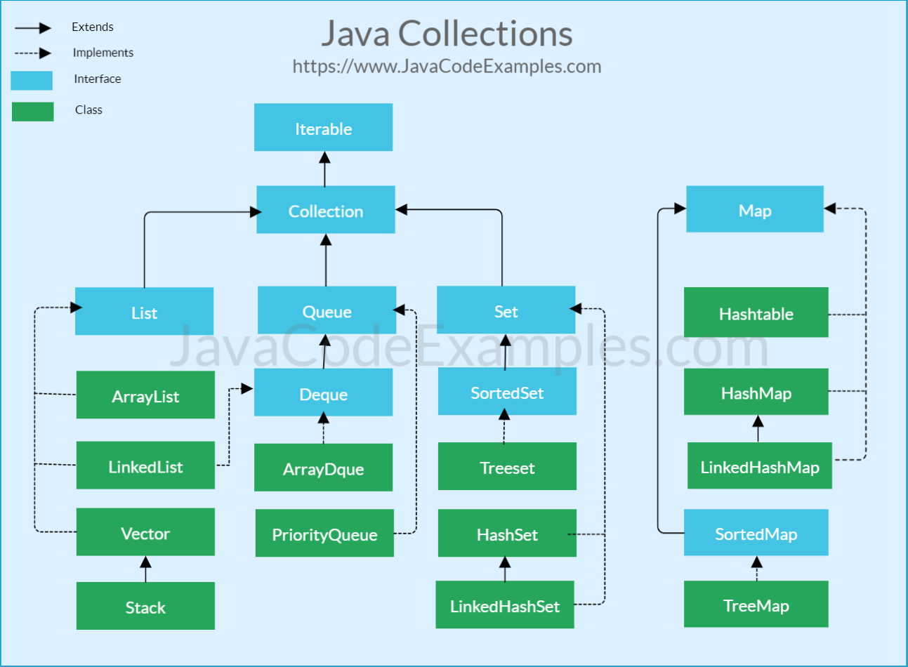 Java Collection Framework Cheat Sheet